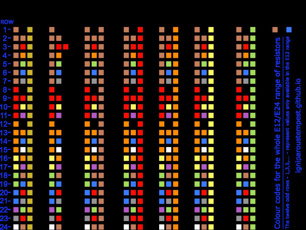 Resistors Chart Ibovnathandedecker